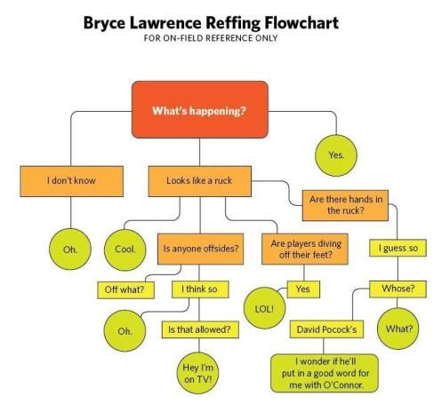 Bryce Lawrence reffing fail flow chart